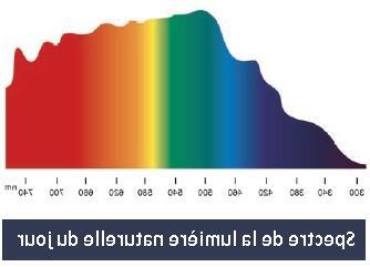 Quelle couleur de LED pour se concentrer ?