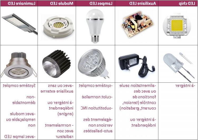 Comment bien choisir son éclairage ?