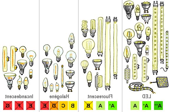 Quel type de lumière pour la cuisine ?