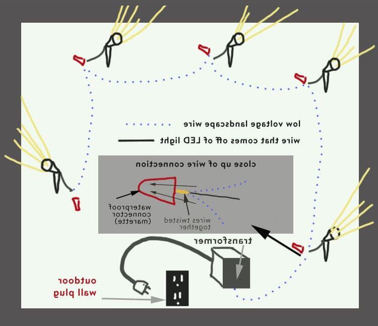 Comment installer des spots basse tension ?