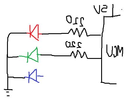 Quelles sont les couleurs RVB ?